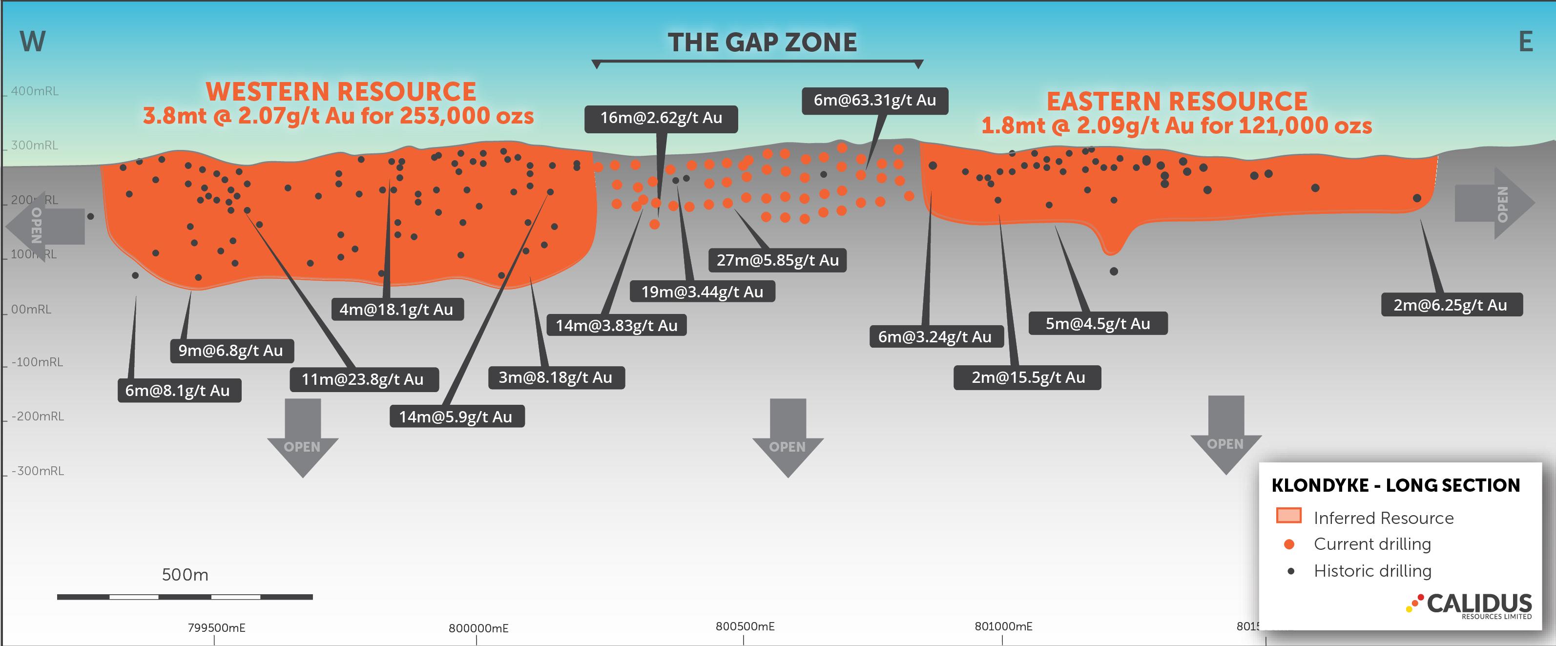 Klondyke Resource Longsection